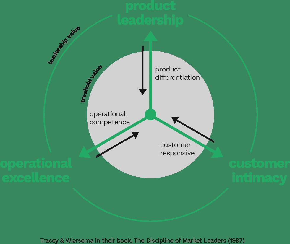 Värdemodell för affärsutveckling