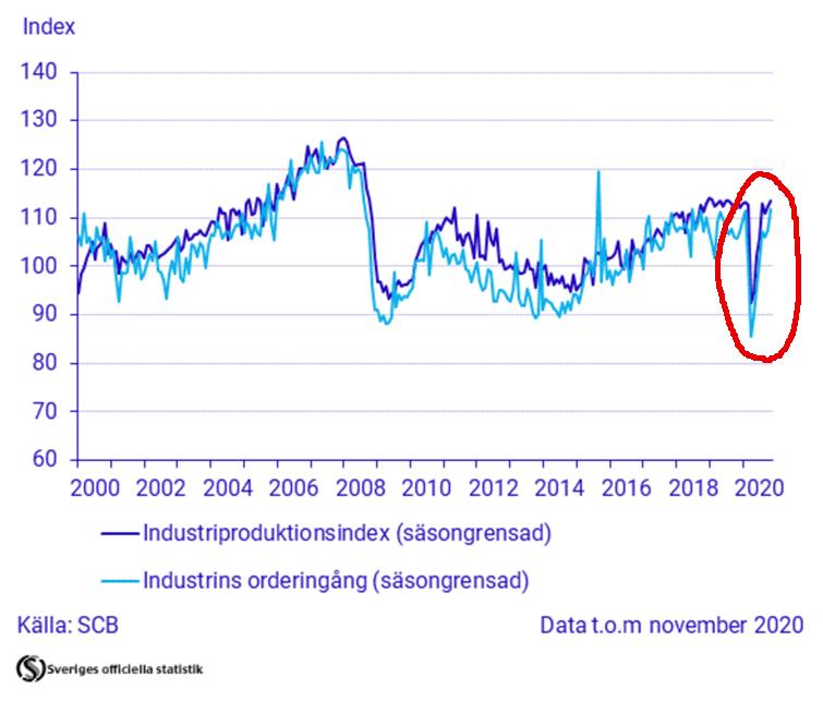 tillverkande industrin covid-19 statistik