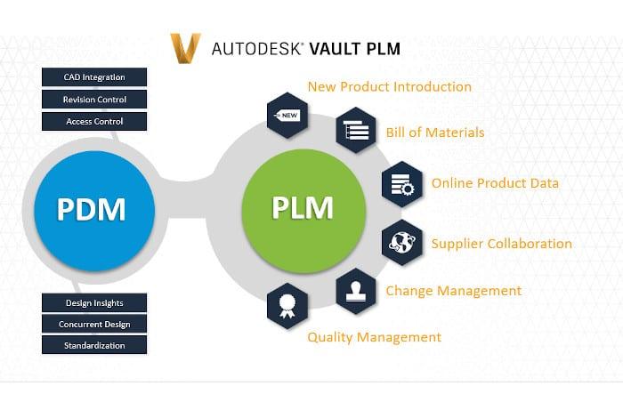 Webinar Autodesk Vault PLM