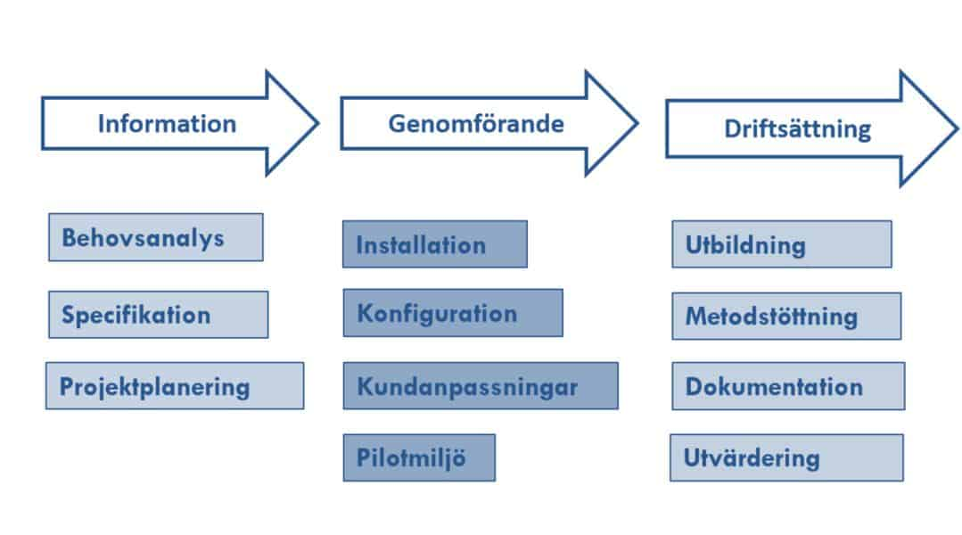 systemintegration
